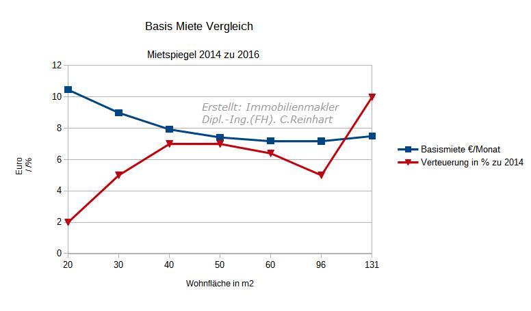 Vergleich Mietspiegel Nürnberg 2016 zu Mietspiegel 2014